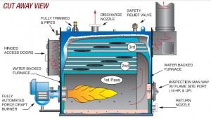 Boiler (12)
